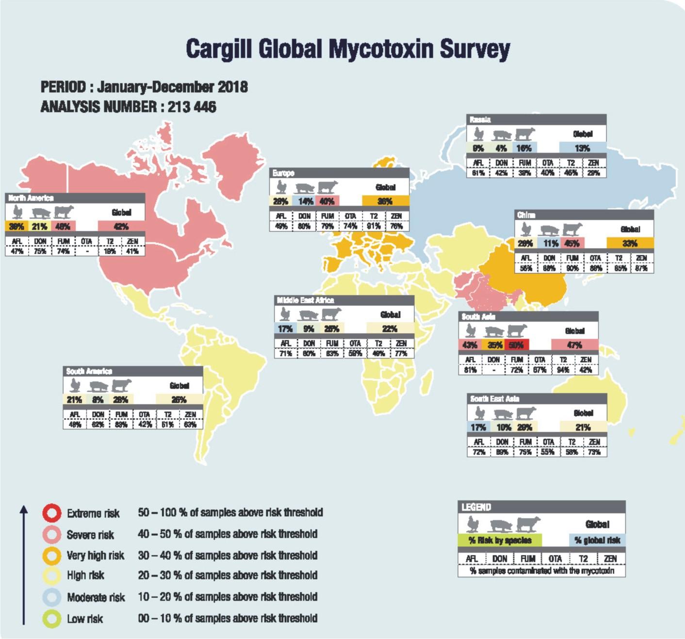 India featured in severe risk zone – Cargill Mycotoxin